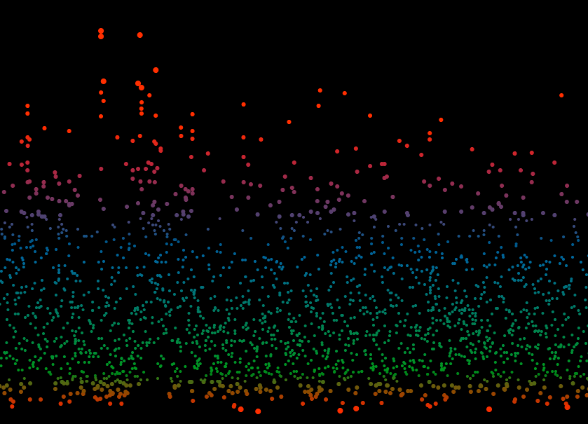 Blood sugar visualization, part 1