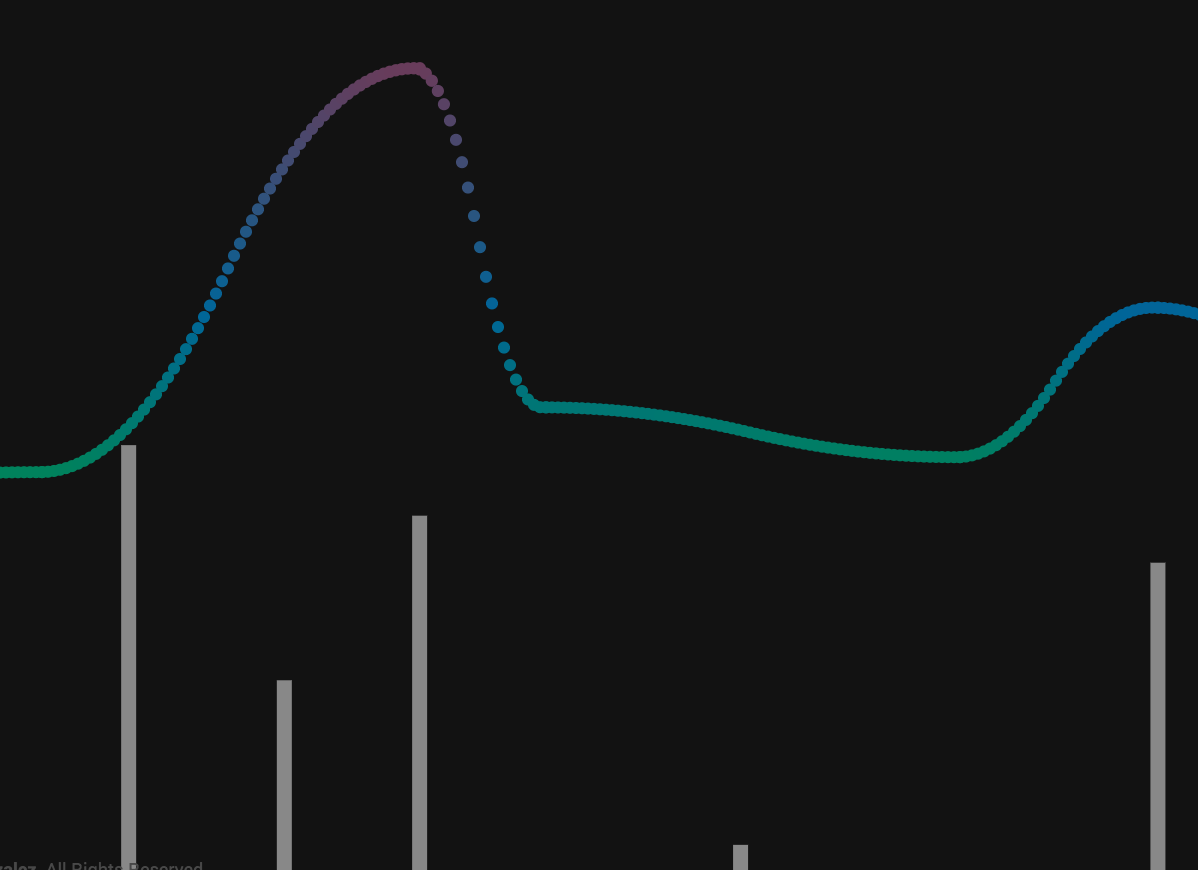 Blood sugar animation visualization