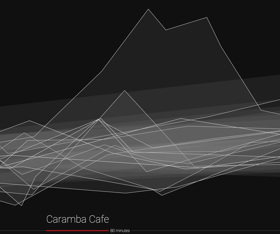 Blood sugar visualization for the restaurant Caramba Cafe